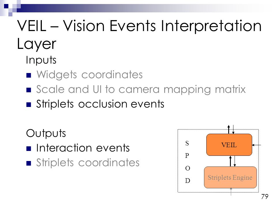 79 VEIL – Vision Events Interpretation Layer Striplets Engine VEIL SPODSPOD Inputs Widgets coordinates Scale and UI to camera mapping matrix Striplets occlusion events Outputs Interaction events Striplets coordinates