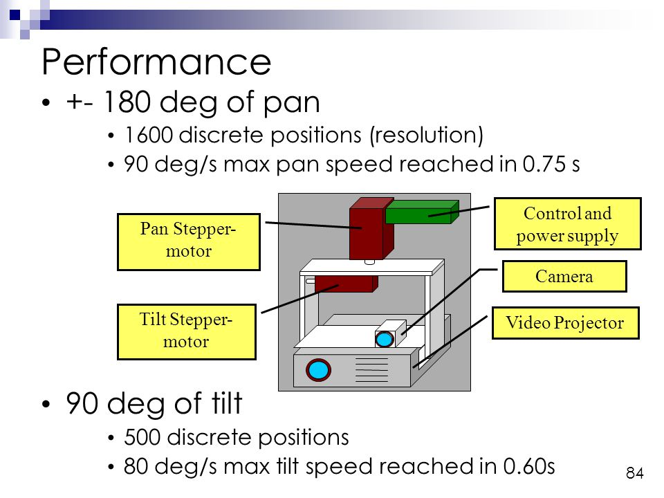 84 Performance deg of pan 1600 discrete positions (resolution) 90 deg/s max pan speed reached in 0.75 s 90 deg of tilt 500 discrete positions 80 deg/s max tilt speed reached in 0.60s Video Projector Camera Pan Stepper- motor Tilt Stepper- motor Control and power supply