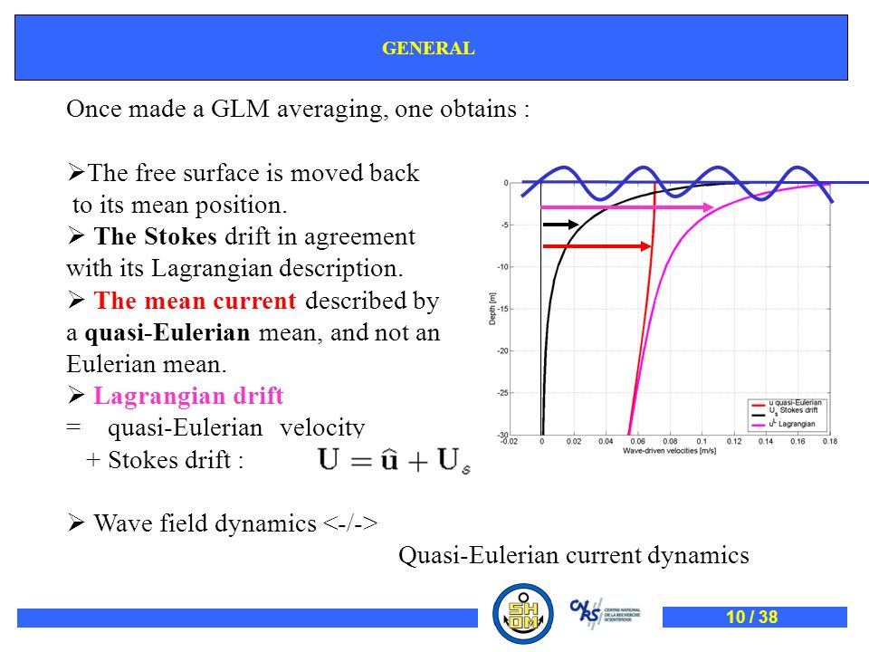 Once made a GLM averaging, one obtains : The free surface is moved back to its mean position. The Stokes drift in agreement with its Lagrangian descri