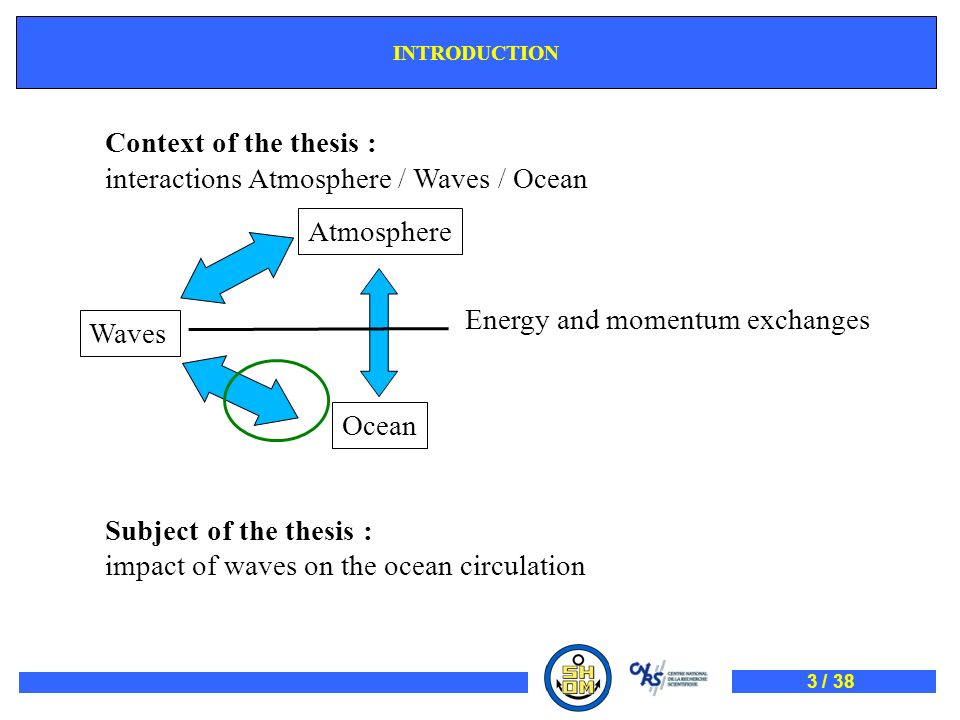 Context of the thesis : interactions Atmosphere / Waves / Ocean Subject of the thesis : impact of waves on the ocean circulation Atmosphere INTRODUCTI
