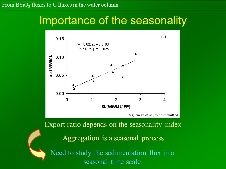 Export ratio depends on the seasonality index Aggregation is a seasonal process Need to study the sedimentation flux in a seasonal time scale Importan