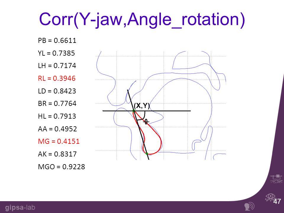 gipsa-lab PB = 0.6611 YL = 0.7385 LH = 0.7174 RL = 0.3946 LD = 0.8423 BR = 0.7764 HL = 0.7913 AA = 0.4952 MG = 0.4151 AK = 0.8317 MGO = 0.9228 47 Corr(Y-jaw,Angle_rotation) (X,Y)