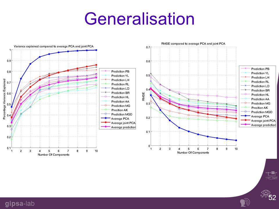 gipsa-lab 52 Generalisation