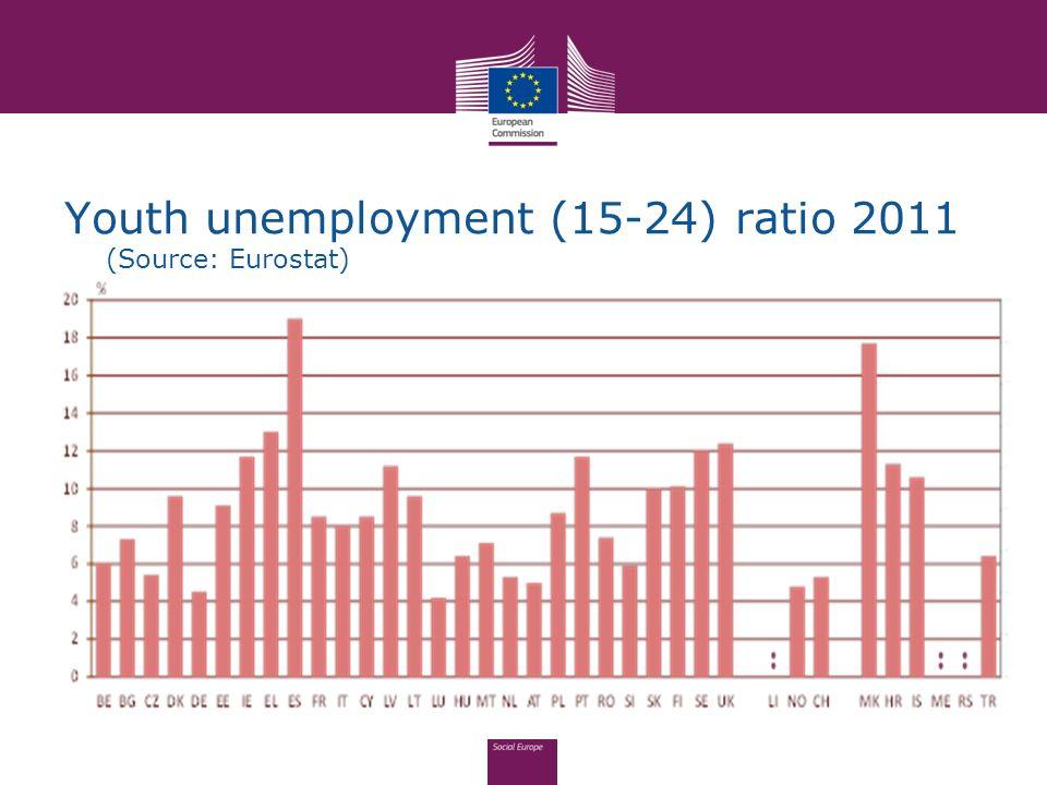 Youth unemployment (15-24) ratio 2011 (Source: Eurostat)