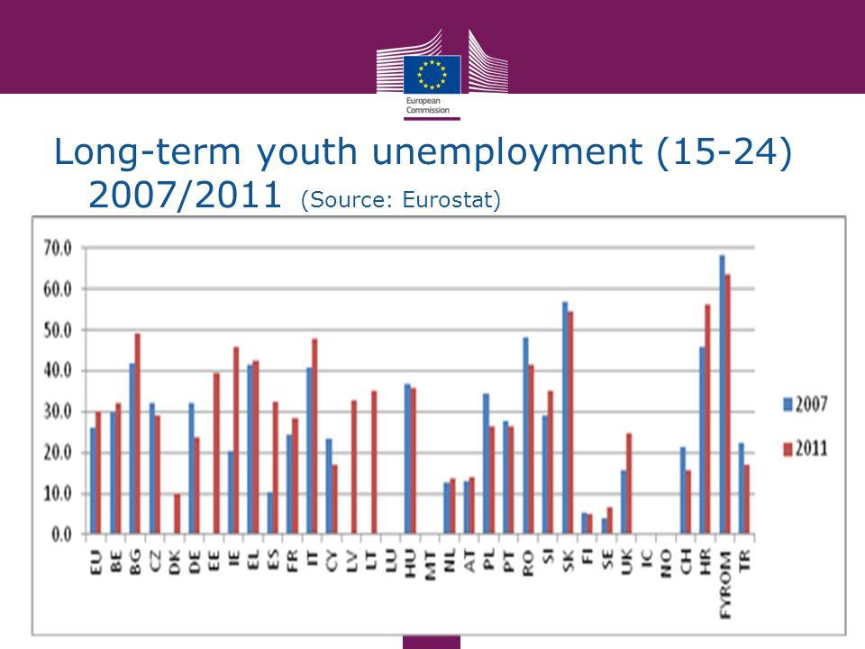 Long-term youth unemployment (15-24) 2007/2011 (Source: Eurostat)