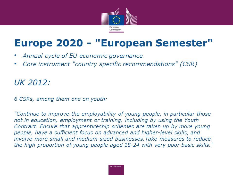 Europe 2020 -