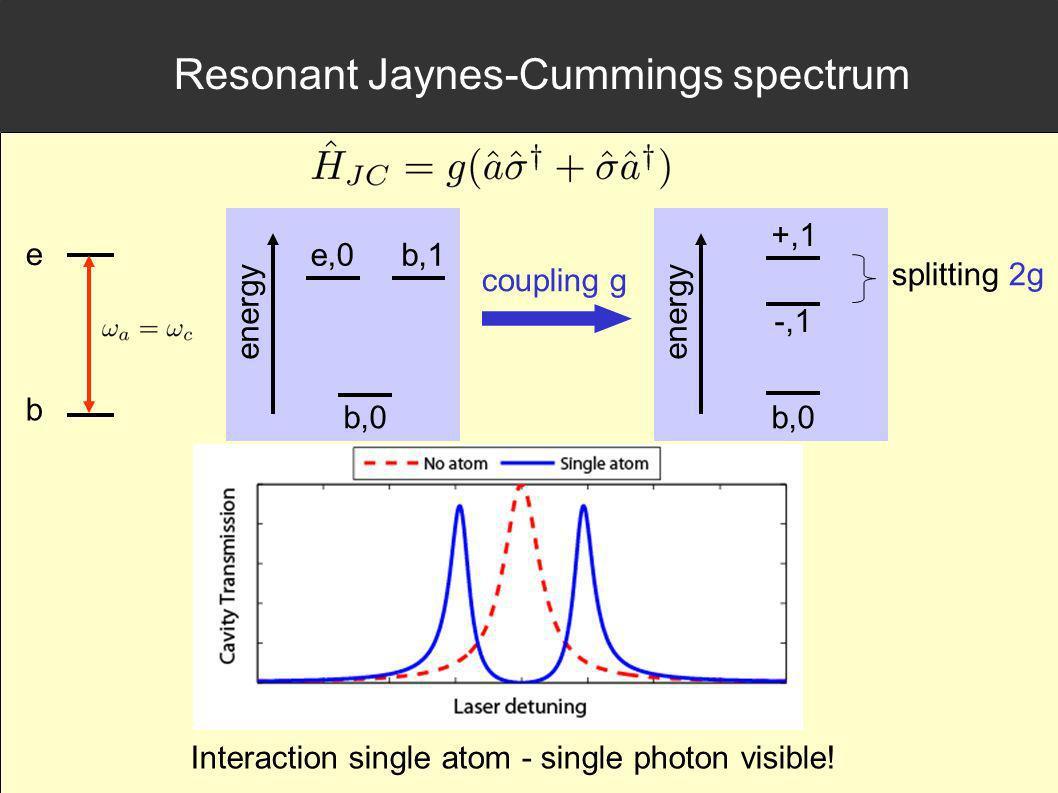 Resonant Jaynes-Cummings spectrum g,1 b,0 e,0 energy b,1 b,0 +,1 energy coupling g -,1 splitting 2g Interaction single atom - single photon visible! e