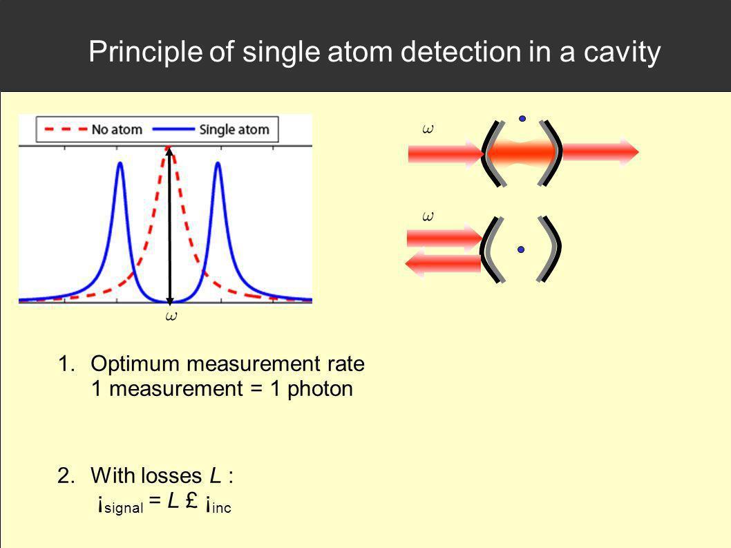 Principle of single atom detection in a cavity 1.Optimum measurement rate 1 measurement = 1 photon 2.With losses L : ¡ signal = L £ ¡ inc