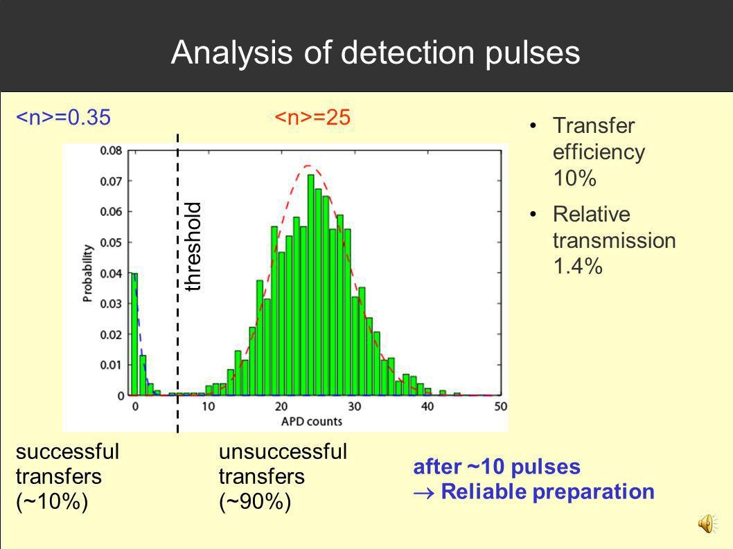 Analysis of detection pulses successful transfers (~10%) unsuccessful transfers (~90%) Transfer efficiency 10% Relative transmission 1.4% =0.35 =25 threshold after ~10 pulses Reliable preparation