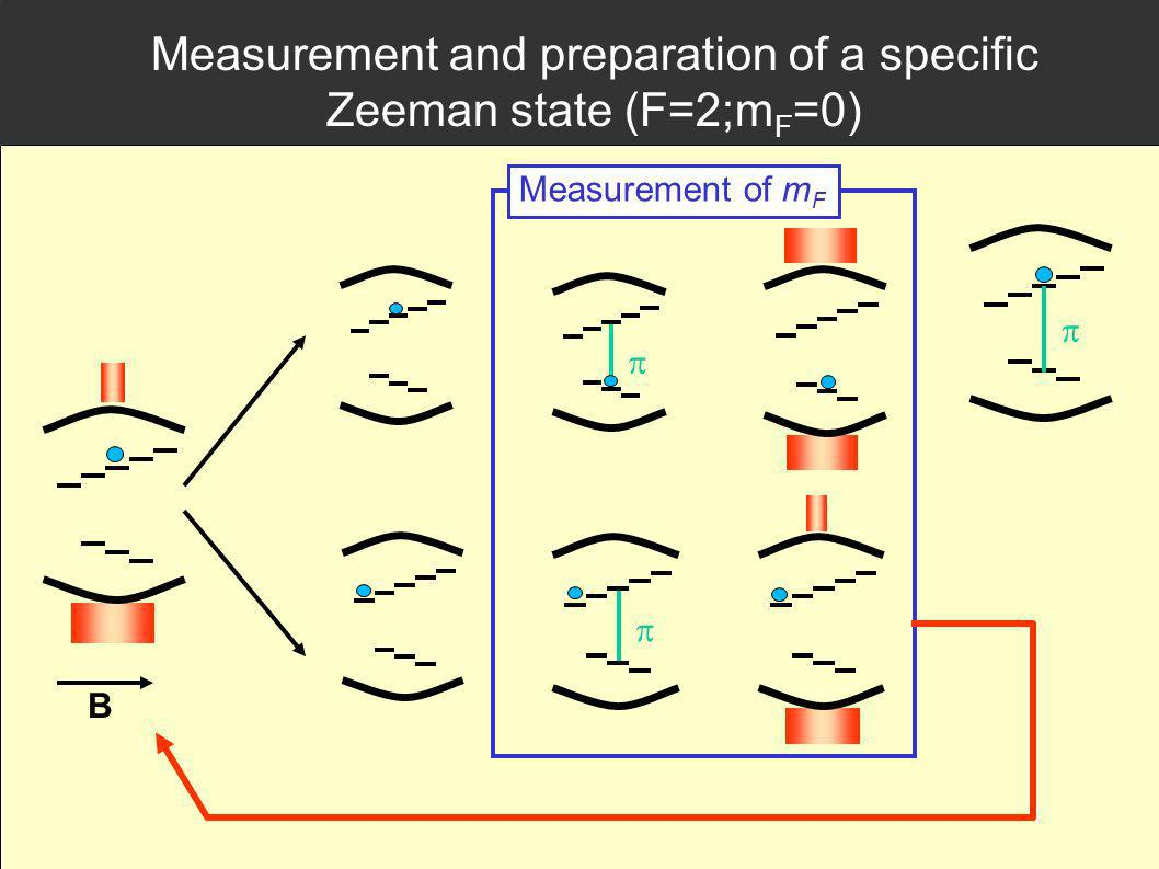 Measurement and preparation of a specific Zeeman state (F=2;m F =0) B Measurement of m F