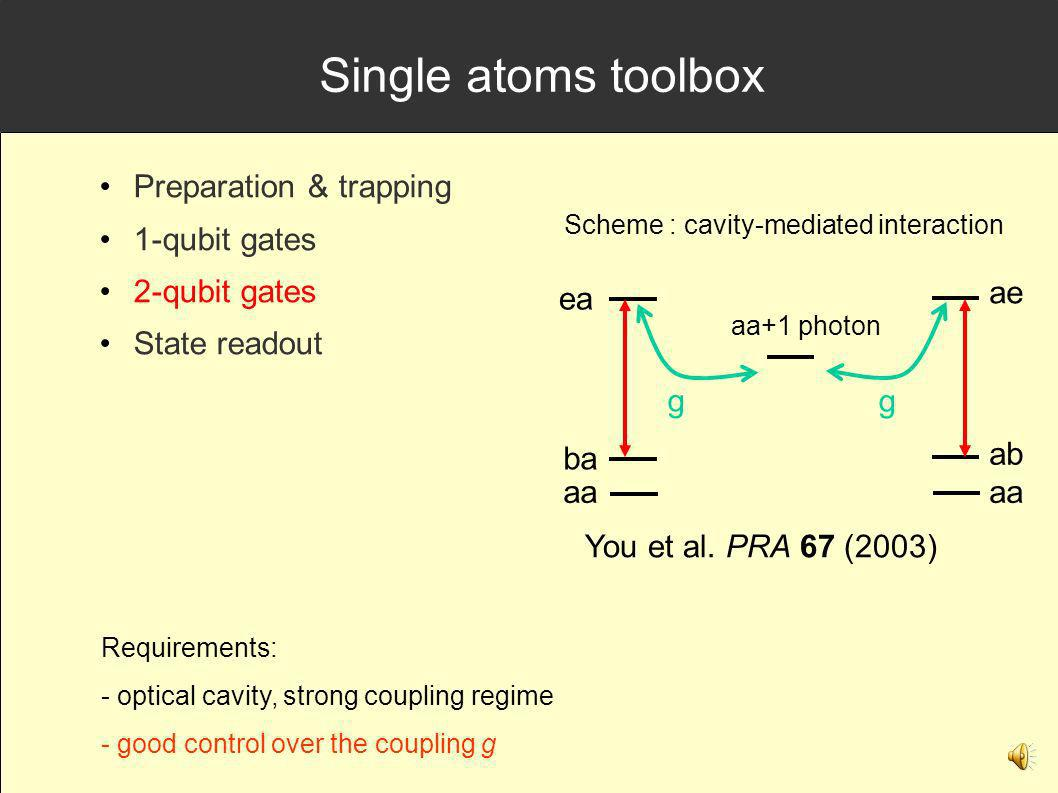 Single atoms toolbox Preparation & trapping 1-qubit gates 2-qubit gates State readout Requirements: - optical cavity, strong coupling regime - good control over the coupling g Scheme : cavity-mediated interaction ea aa aa+1 photon ba You et al.