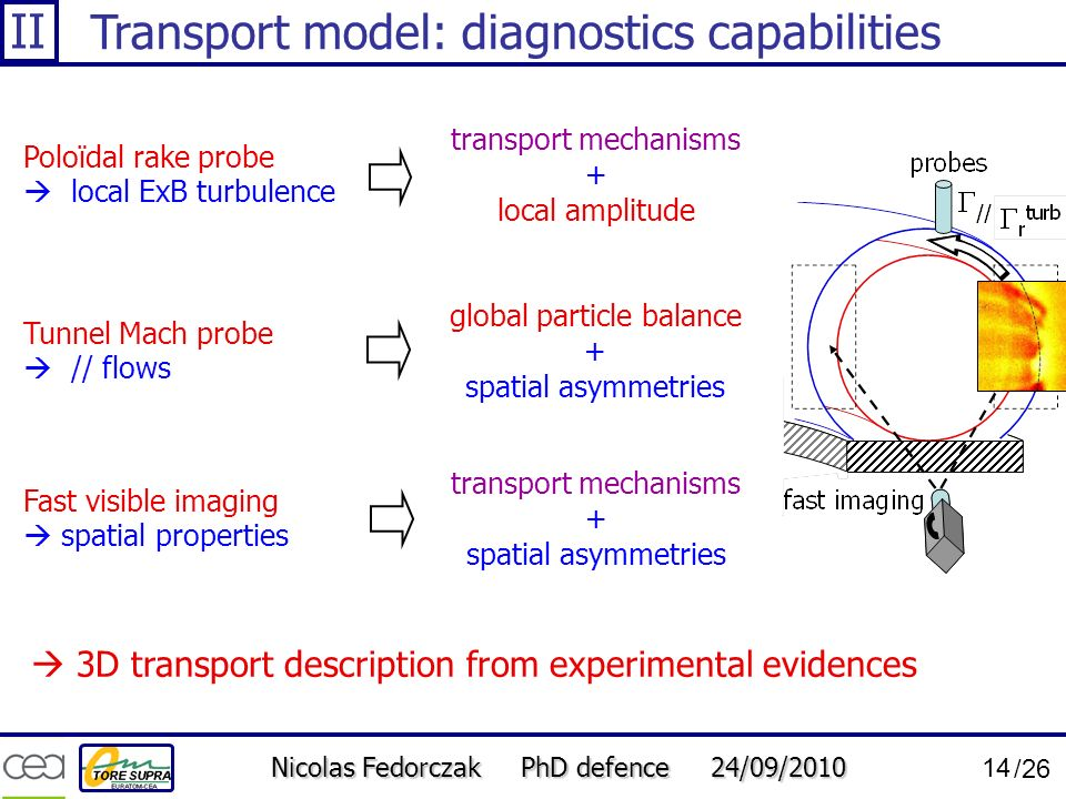 Nicolas Fedorczak PhD defence 24/09/2010 14 /26 Transport model: diagnostics capabilities Tunnel Mach probe // flows global particle balance + spatial