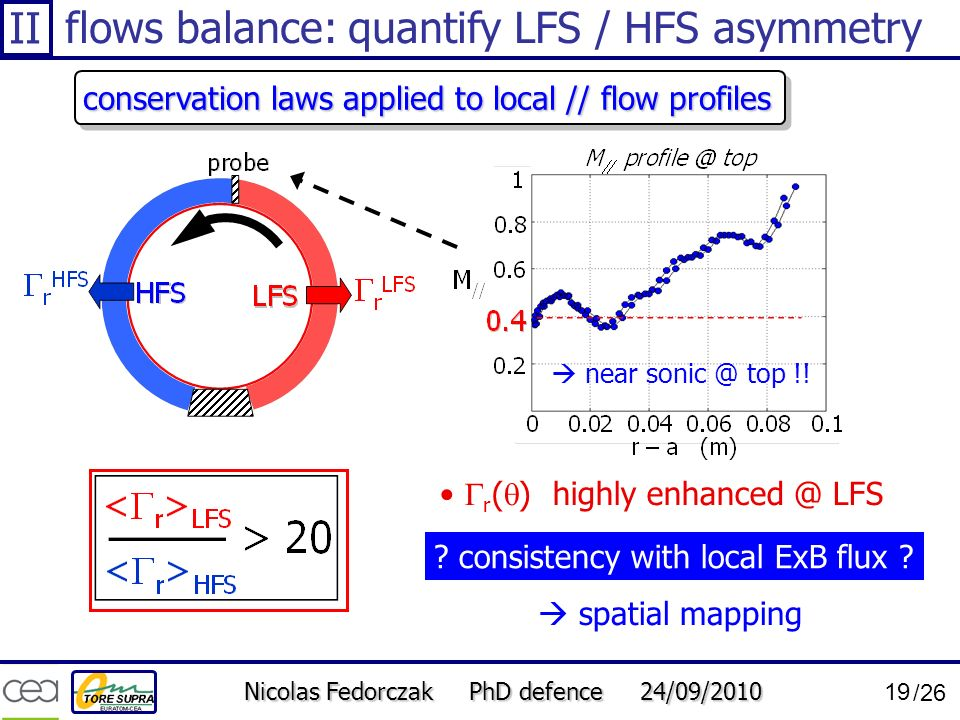 Nicolas Fedorczak PhD defence 24/09/2010 19 /26 r ( ) highly enhanced @ LFS ? consistency with local ExB flux ? spatial mapping flows balance: quantif