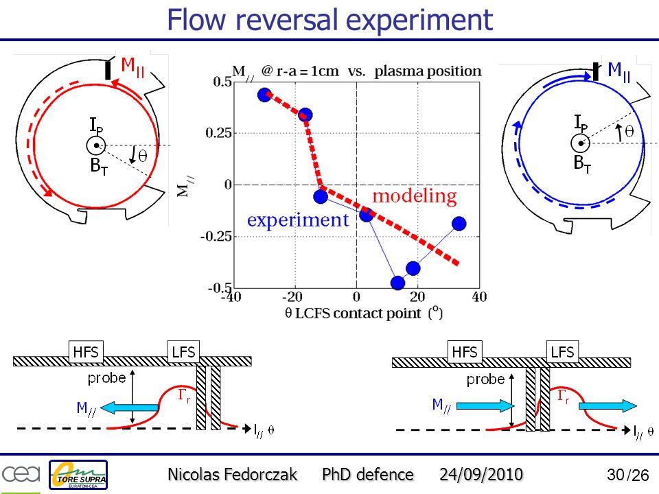 Nicolas Fedorczak PhD defence 24/09/2010 30 /26 Flow reversal experiment