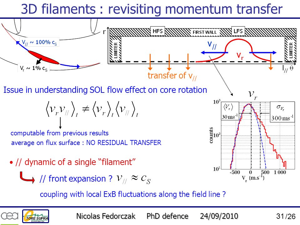 Nicolas Fedorczak PhD defence 24/09/2010 31 /26 3D filaments : revisiting momentum transfer Issue in understanding SOL flow effect on core rotation tr