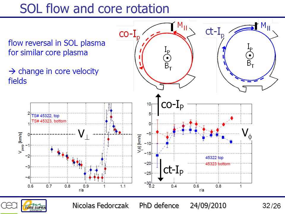 Nicolas Fedorczak PhD defence 24/09/2010 32 /26 SOL flow and core rotation co-I P ct-I P flow reversal in SOL plasma for similar core plasma change in