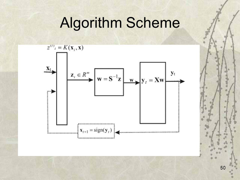 50 Algorithm Scheme