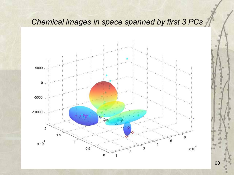 60 Chemical images in space spanned by first 3 PCs