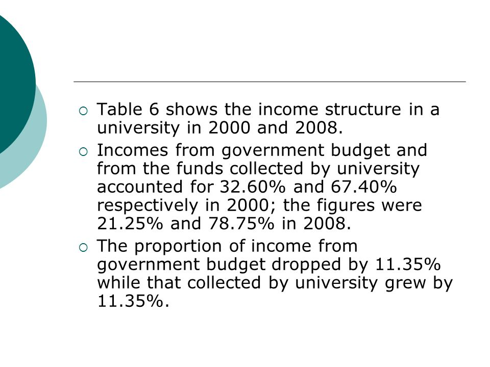 Table 6 shows the income structure in a university in 2000 and 2008. Incomes from government budget and from the funds collected by university account