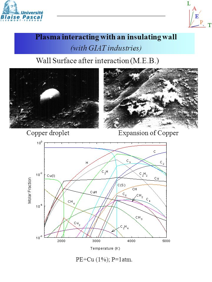 Wall Surface after interaction (M.E.B.) Copper dropletExpansion of Copper PE+Cu (1%); P=1atm. Plasma interacting with an insulating wall (with GIAT in