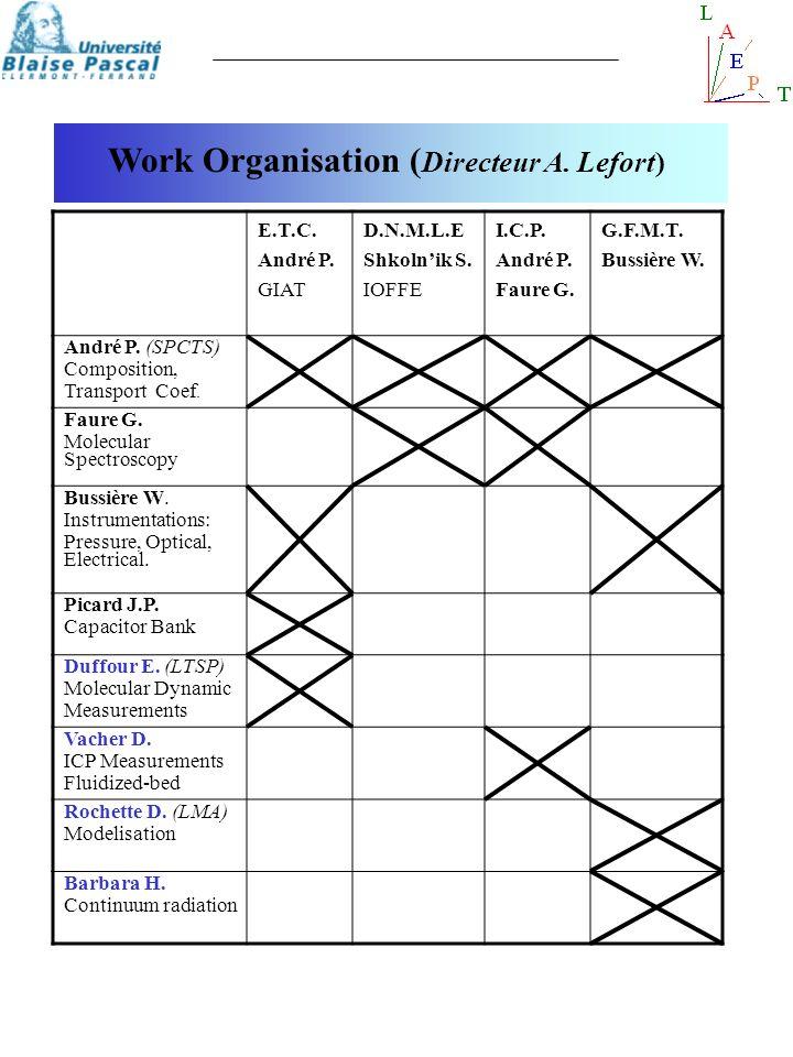 Work Organisation ( Directeur A. Lefort) E.T.C. André P. GIAT D.N.M.L.E Shkolnik S. IOFFE I.C.P. André P. Faure G. G.F.M.T. Bussière W. André P. (SPCT