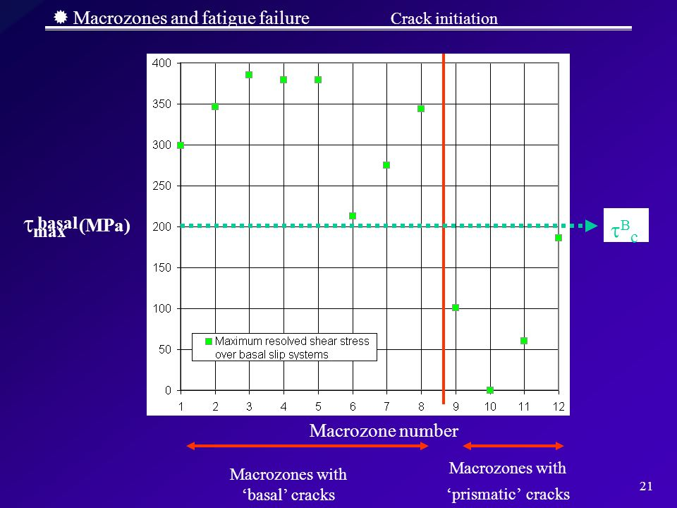 21 Macrozones and fatigue failure Crack initiation Macrozones with basal cracks Macrozones with prismatic cracks c max (MPa) basal Macrozone number