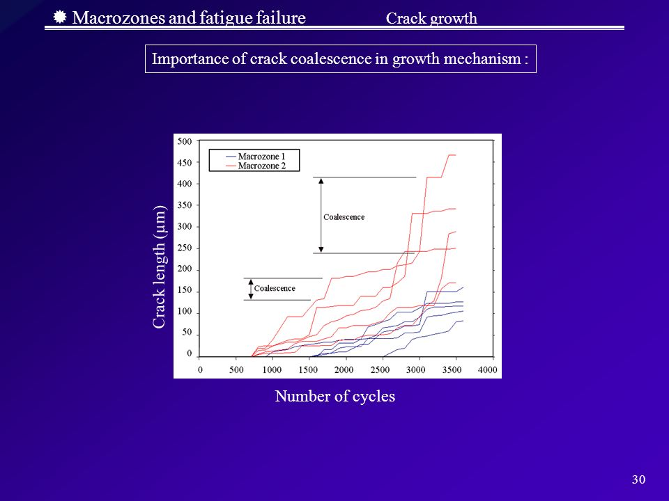 30 Macrozones and fatigue failure Crack growth Importance of crack coalescence in growth mechanism : Crack length (µm) Number of cycles