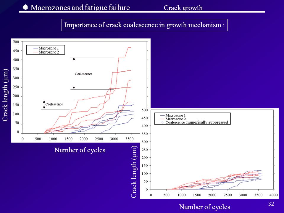 32 Macrozones and fatigue failure Crack growth Importance of crack coalescence in growth mechanism : Crack length (µm) Number of cycles Crack length (