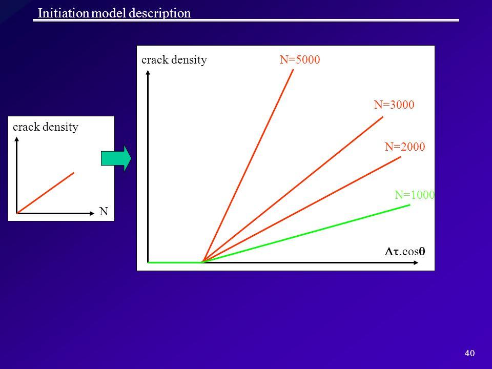 40 Initiation model description N=1000 N=3000 N=2000 N=5000 crack density N.cos crack density