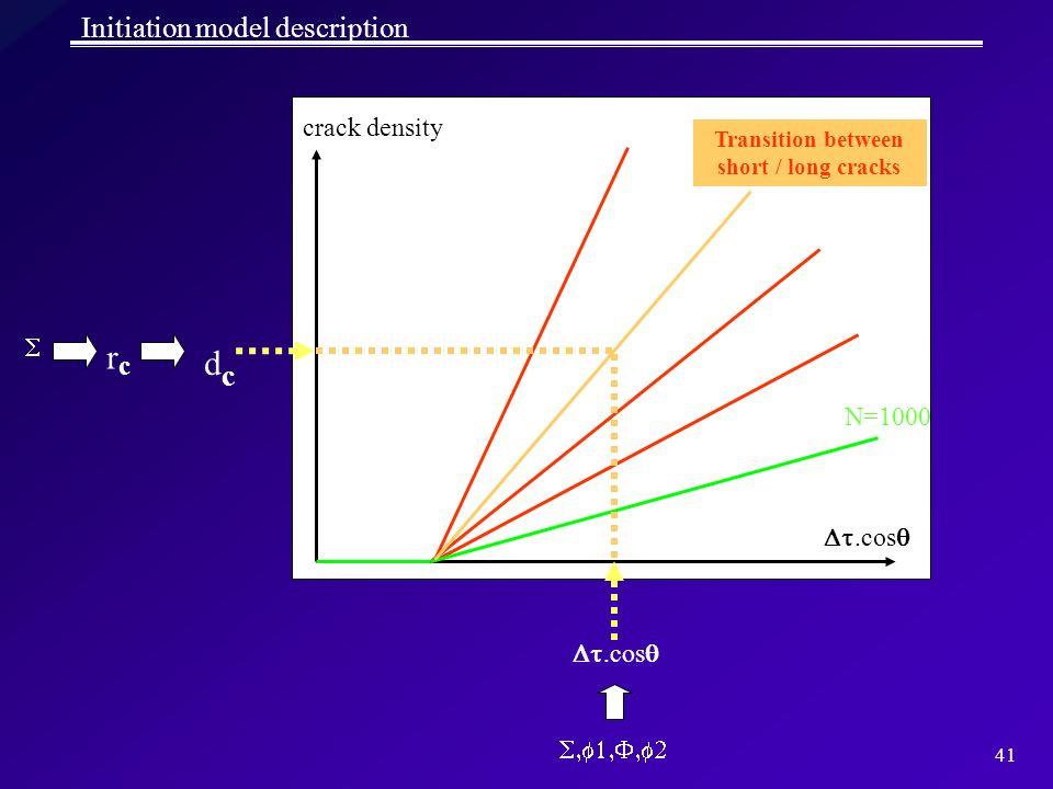 41 Initiation model description crack density.cos N=1000.cos rcrc dcdc Transition between short / long cracks
