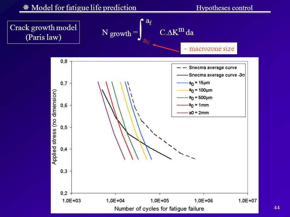 44 Model for fatigue life prediction Hypotheses control N growth = C. K m da a0a0 afaf ? ~ macrozone size Crack growth model (Paris law)