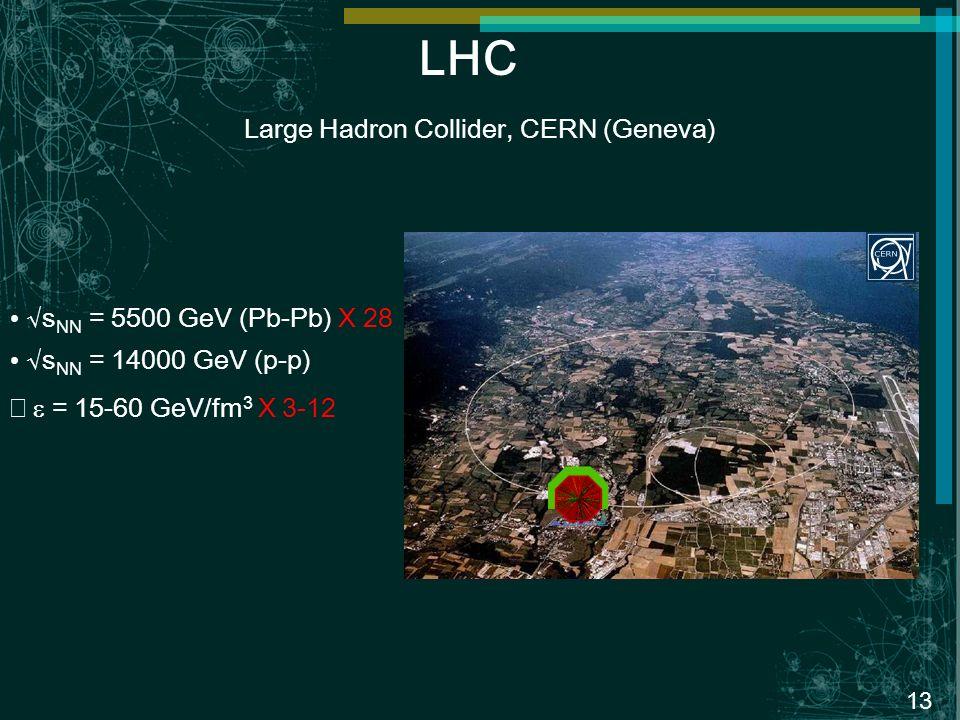 13 LHC Large Hadron Collider, CERN (Geneva) s NN = 5500 GeV (Pb-Pb) X 28 s NN = 14000 GeV (p-p) = 15-60 GeV/fm 3 X 3-12