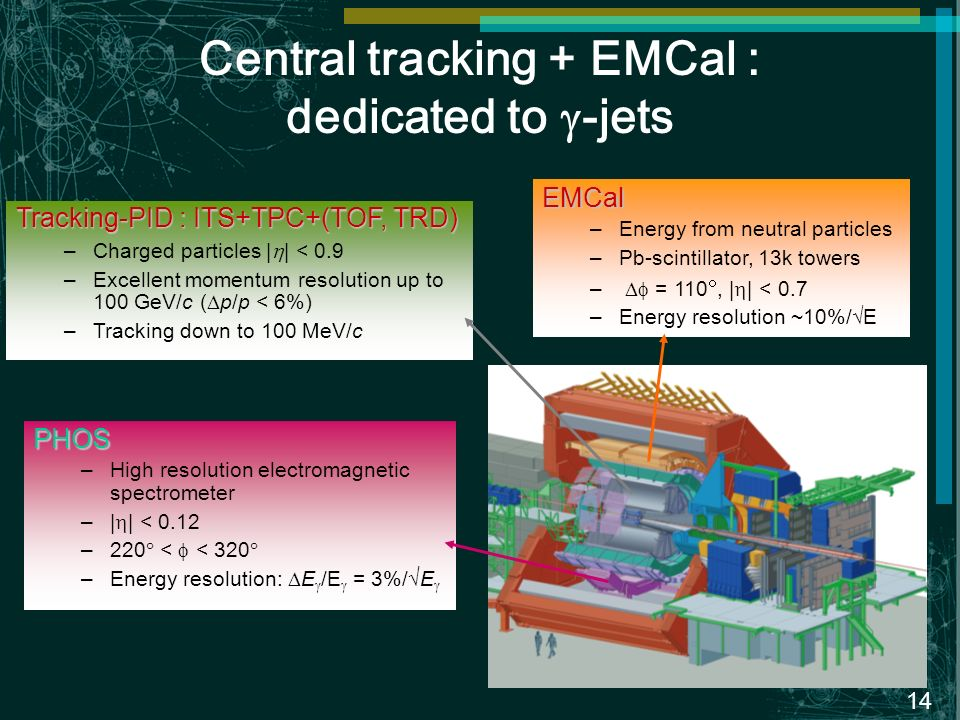 14 Central tracking + EMCal : dedicated to -jets Tracking-PID : ITS+TPC+(TOF, TRD) –Charged particles | | < 0.9 –Excellent momentum resolution up to 100 GeV/c ( p/p < 6%) –Tracking down to 100 MeV/c EMCal –Energy from neutral particles –Pb-scintillator, 13k towers – = 110, | | < 0.7 –Energy resolution ~10%/E PHOS –High resolution electromagnetic spectrometer –| | < 0.12 –220 < < 320 –Energy resolution: E /E = 3%/ E