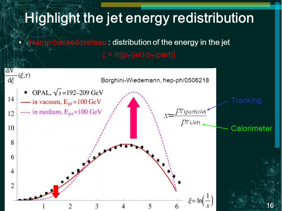 16 x p-p Pb-Pb Highlight the jet energy redistribution Hump-backed plateau : distribution of the energy in the jet = ln[p T (jet)/p T (part)] Tracking