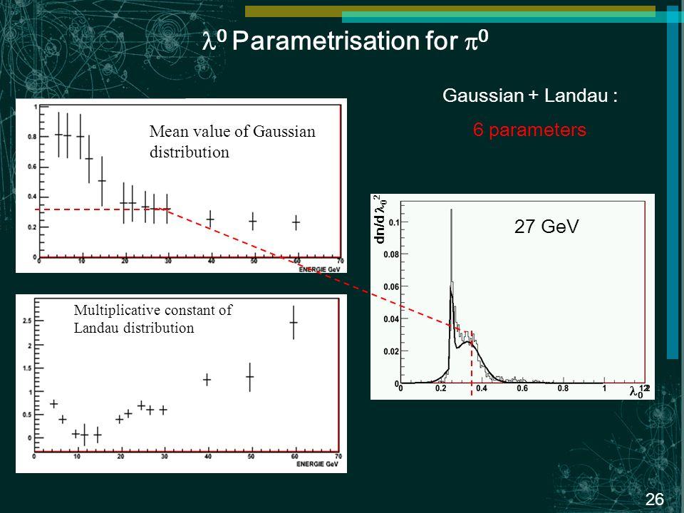 26 0 Parametrisation for 0 Gaussian + Landau : 6 parameters Mean value of Gaussian distribution Multiplicative constant of Landau distribution 0 2 dn/