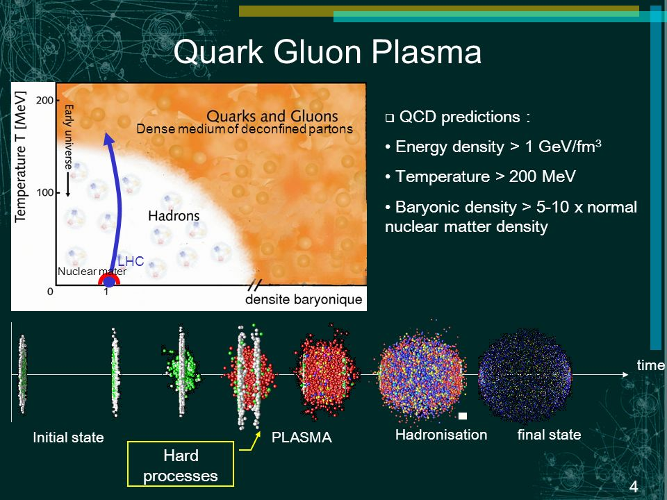 4 Quark Gluon Plasma Dense medium of deconfined partons LHC Nuclear mater time Initial state final state PLASMA Hadronisation Hard processes QCD predictions : Energy density > 1 GeV/fm 3 Temperature > 200 MeV Baryonic density > 5-10 x normal nuclear matter density