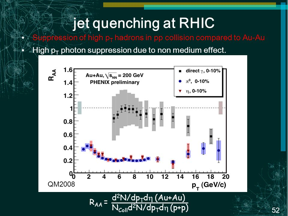 52 jet quenching at RHIC Suppression of high p T hadrons in pp collision compared to Au-Au High p T photon suppression due to non medium effect.