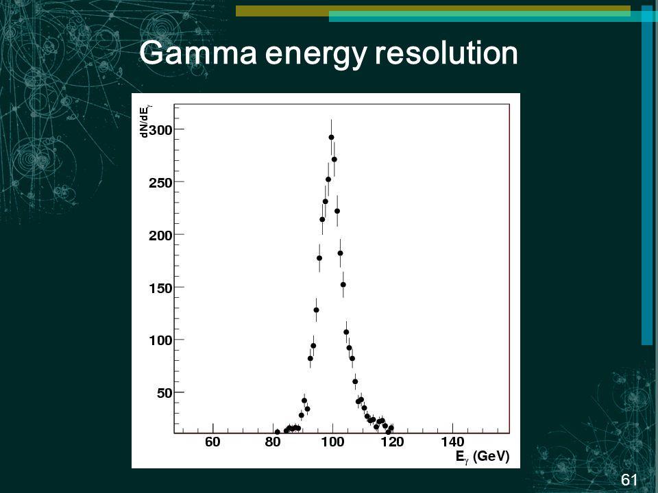 61 Gamma energy resolution