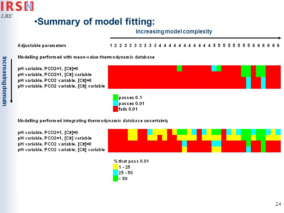 LRE 24 Summary of model fitting: Increasing model complexity Increasing domain