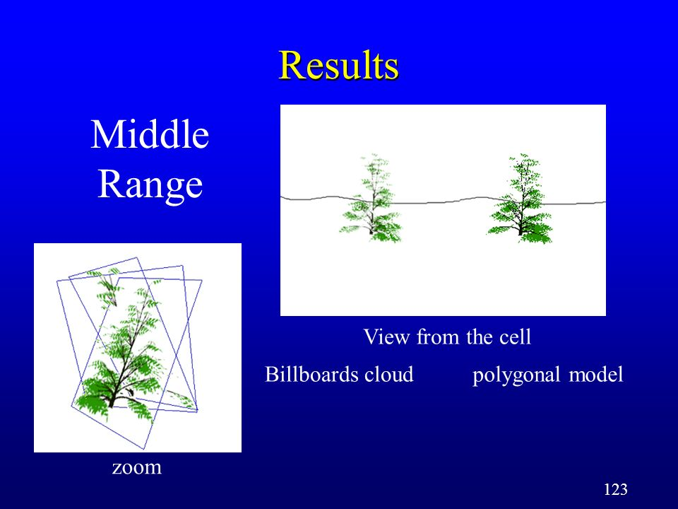 123 Middle Range Results zoom View from the cell Billboards cloudpolygonal model