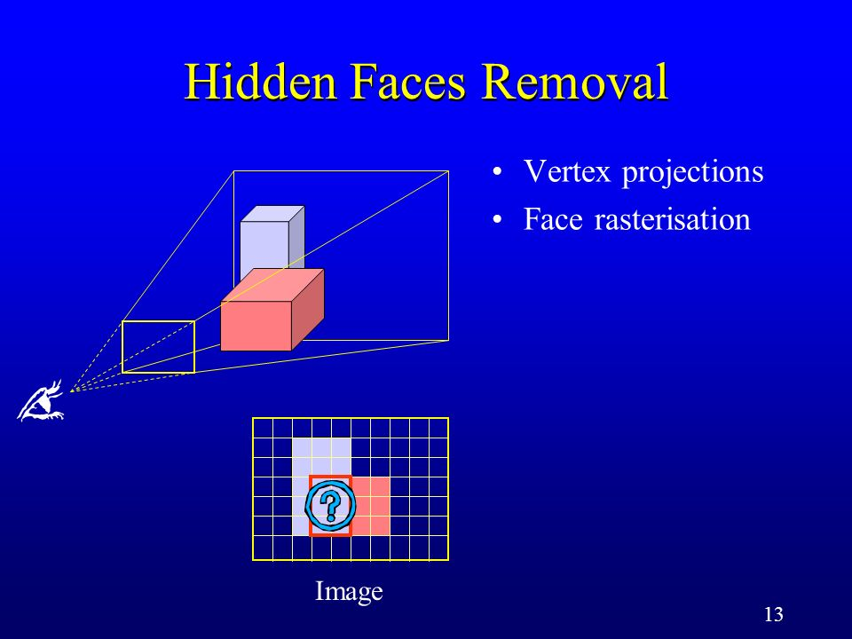 13 Image Vertex projections Face rasterisation Hidden Faces Removal