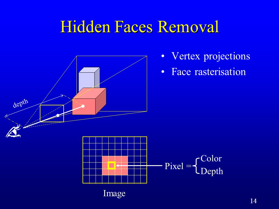14 Image Pixel = Color Depth depth Vertex projections Face rasterisation Hidden Faces Removal