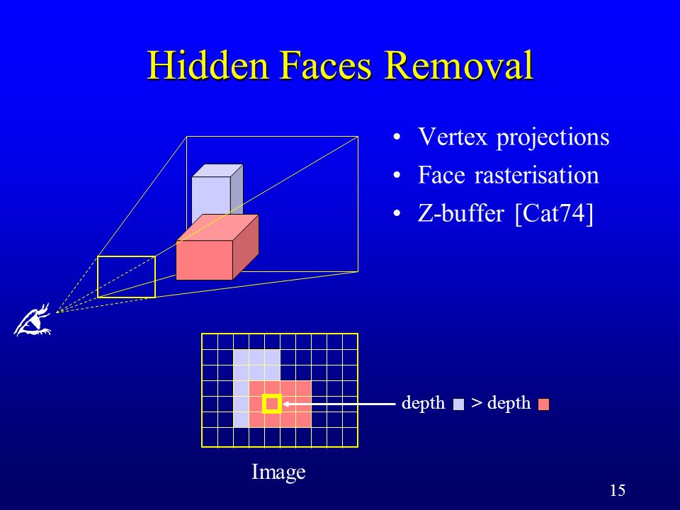15 Image depth > depth Vertex projections Face rasterisation Z-buffer [Cat74] Hidden Faces Removal