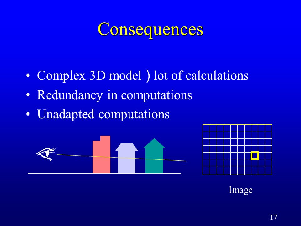 17 Consequences Image Complex 3D model ) lot of calculations Redundancy in computations Unadapted computations