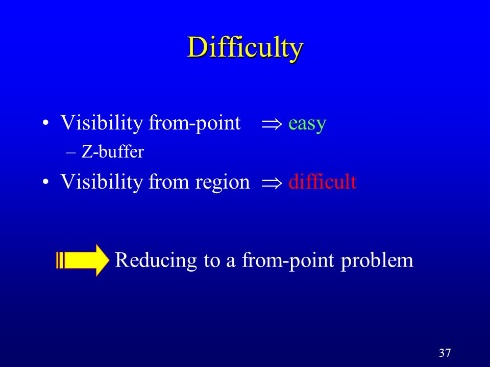 37 Difficulty Visibility from-point easy –Z-buffer Visibility from region difficult Reducing to a from-point problem