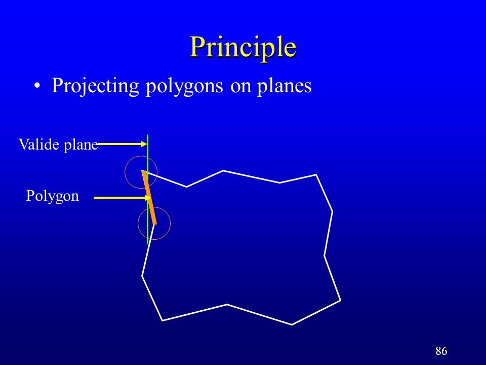 86 Principle Projecting polygons on planes Polygon Valide plane