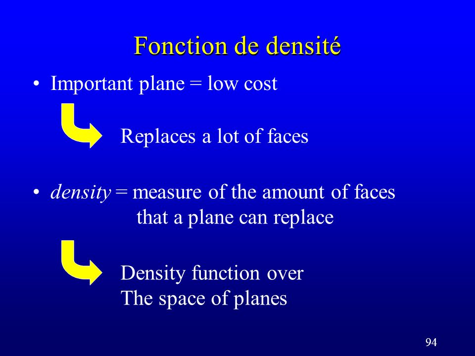 94 Replaces a lot of faces Fonction de densité Important plane = low cost Density function over The space of planes density = measure of the amount of faces that a plane can replace