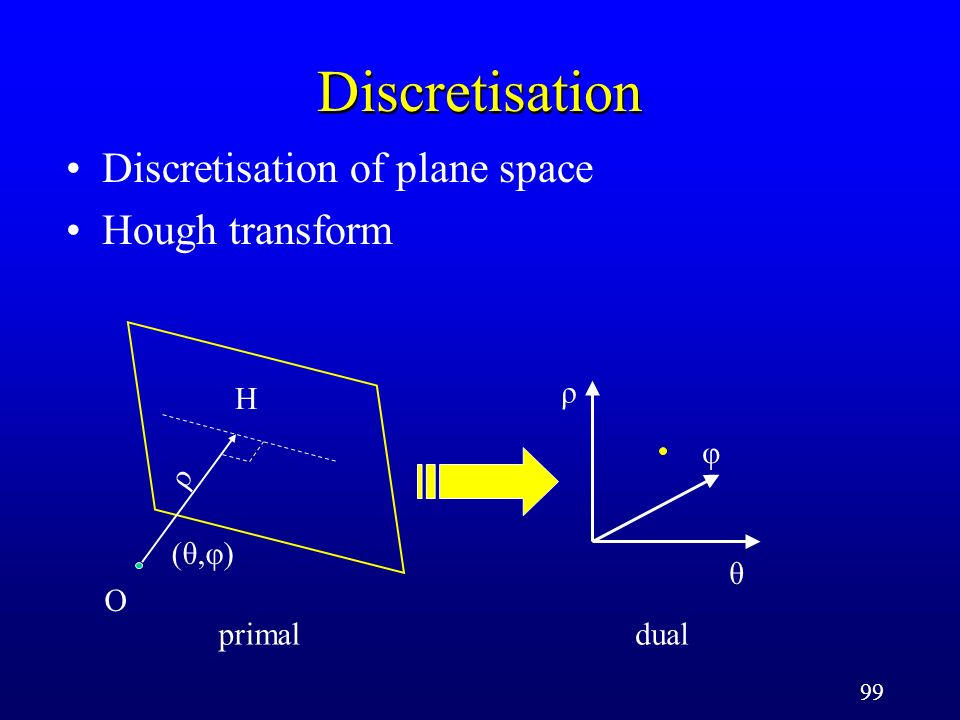 99 Discretisation Discretisation of plane space Hough transform ρ φ θ (θ,φ)(θ,φ) O ρ primaldual H