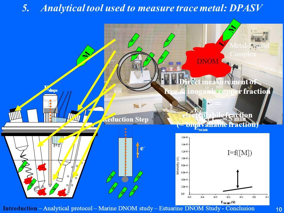 10 3 electrodes system: Counter electrode (Pt) Reference electrode (Ag/AgCl/KClsat) Working electrode (Hg) Stirrer Purging (N 2 ) Metal addition Oxyda