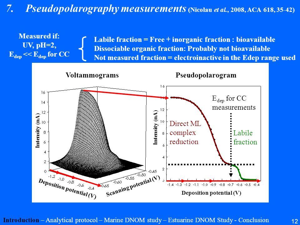 12 VoltammogramsPseudopolarogram 7.Pseudopolarography measurements (Nicolau et al., 2008, ACA 618, 35-42) Introduction – Analytical protocol – Marine